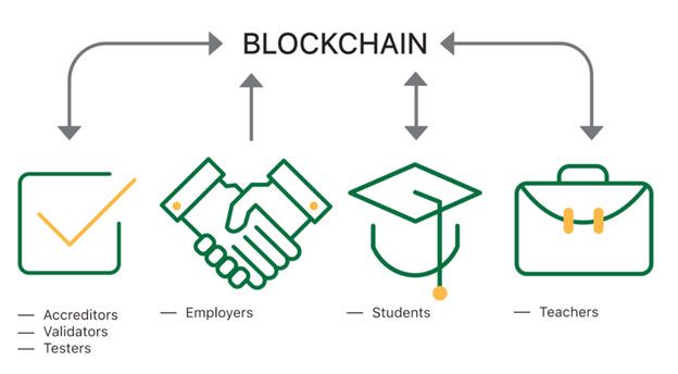 Blockchain education system